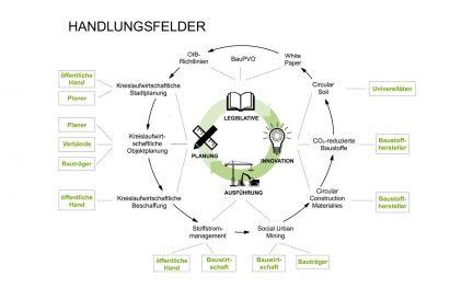 Handlungsfelder der Kreislaufwirtschaft